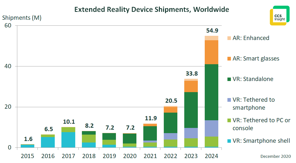 Extended Reality Headset Shipments