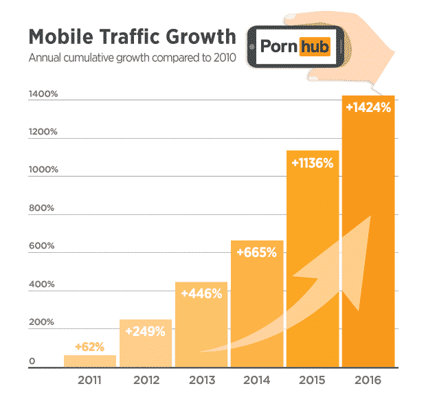 pornhub-insights-mobile-traffic-growth