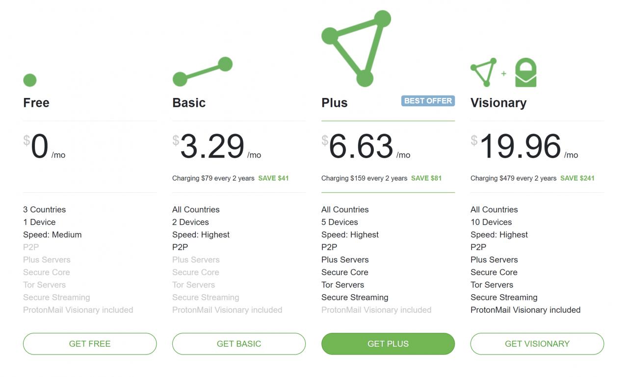 ProtonVPN Free vs Premium