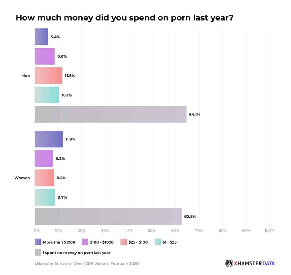 xhamster women porn stats